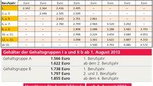 Aktuelle Gehaltstabelle im Versicherungsinnendienst (Stand August 2013)
