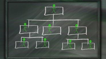 Personal Hierarchie