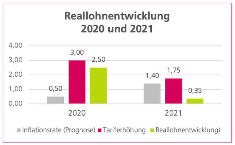 Reallohnentwicklung 2020/21