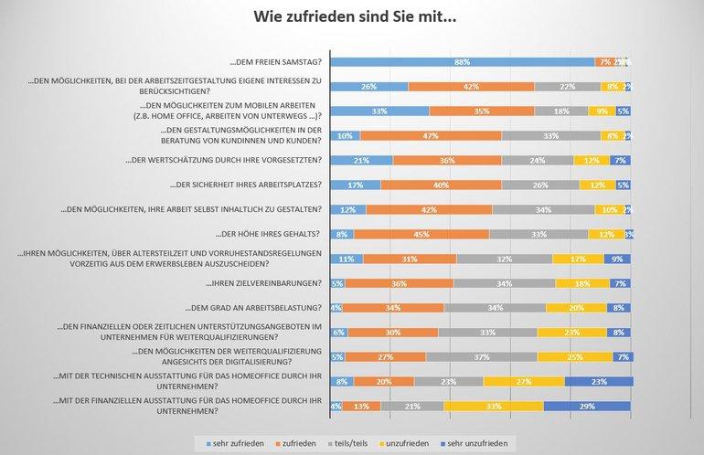 Branchenumfrage Banken: Wie zufrieden sind Sie...